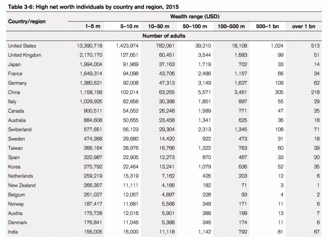 richesse patrimoiniale selon pays