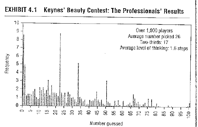 keynes contest