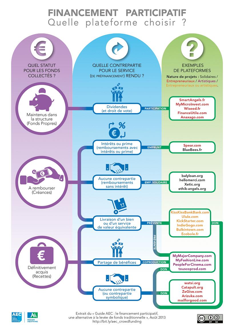 Le financement participatif : une alternative à la levée de fonds traditionnelle
