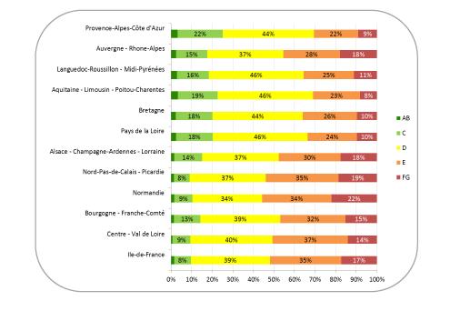 diagnostic énergétique dpe moyen pour les biens immobiliers en fonction des régions