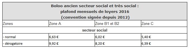 plafonds de loyers nationaux en loi Borloo social 60%