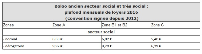La loi borloo ancien principe de d fiscalisation - Plafond de ressources logement social ...