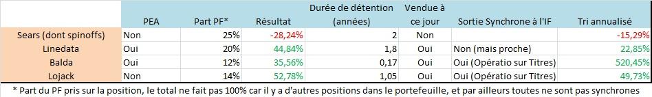 Résultats investisseur français