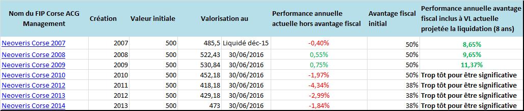 Performance FIP Neoveris corse