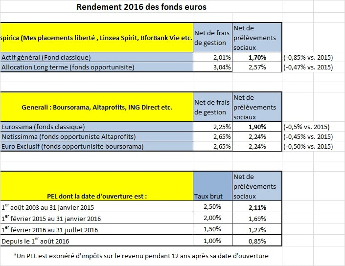 Taux des PEL vs. rendement des fonds euros en ligne