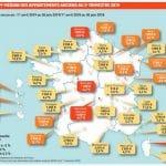 Chiffres de l'évolution des prix immo