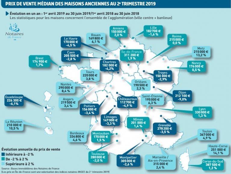 Evolution des prix immobilier par région, maisons et appartements