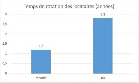 temps de rotation des locataires avant changement d'appartement : nu vs meublé