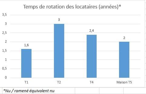 taux de rotation locative : exemple de mon parc immo
