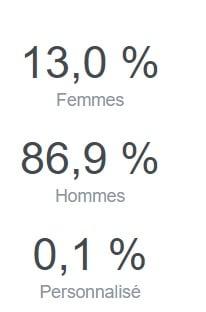 Femmes Investisseuses