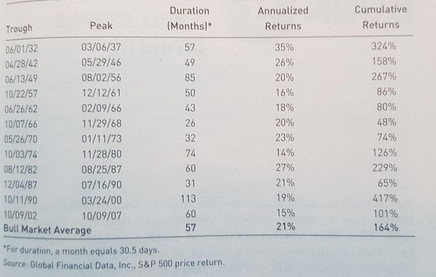Performance moyenne des actions en marché haussier