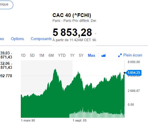 indice boursier CAC 40